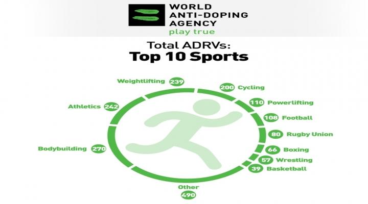 Wadadan Ürküten Doping Raporu