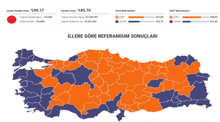 Türkiye Cumhurbaşkanlığı Hükümet Sistemine
