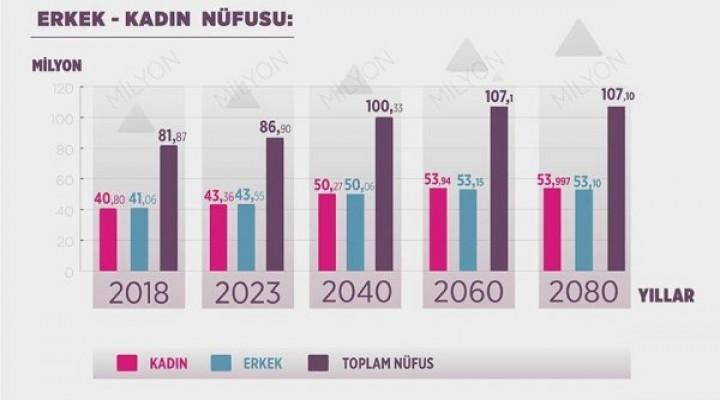 Türkiye'de kadınların nüfusu erkekleri geçecek