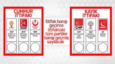 Seçim ittifakının detayları CHP yazıklar olsun dedirtti